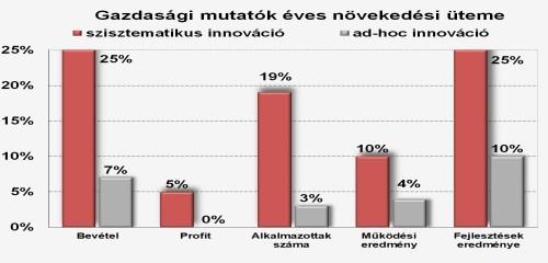 Innováció hatása, gazdasági mutatók növekedésére